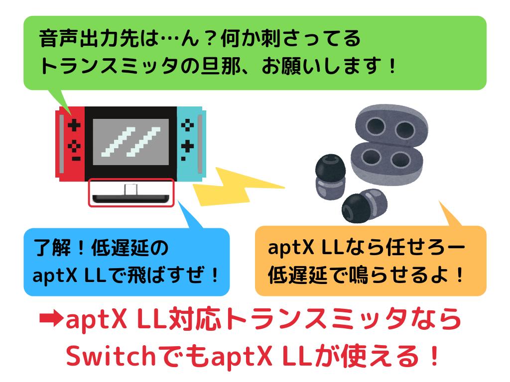 スイッチでのaptX系やAACコーデックはトランスミッターが必用